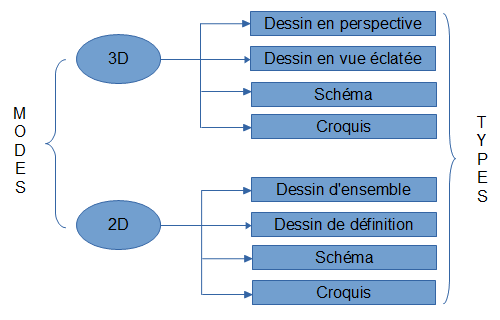 Types de dessin technique